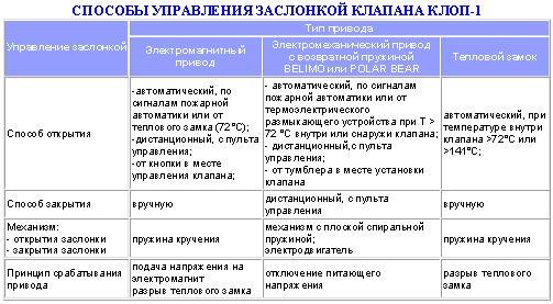 КЛАПАН КЛОП, КЛАПАН КЛОП-1 и